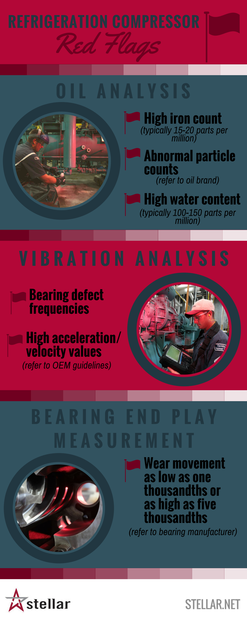 Infographic Refrigeration Compressor Red Flags