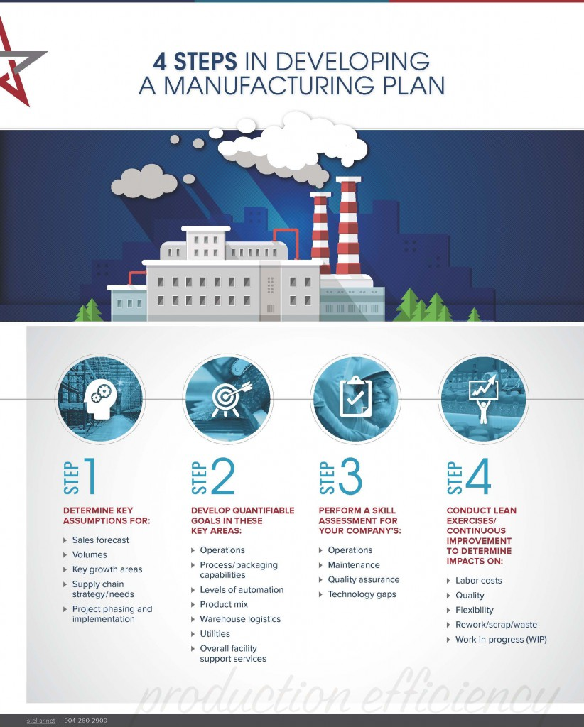[Infographic] 4 Steps in Developing a Manufacturing Plan: Strategic planning for food processors series