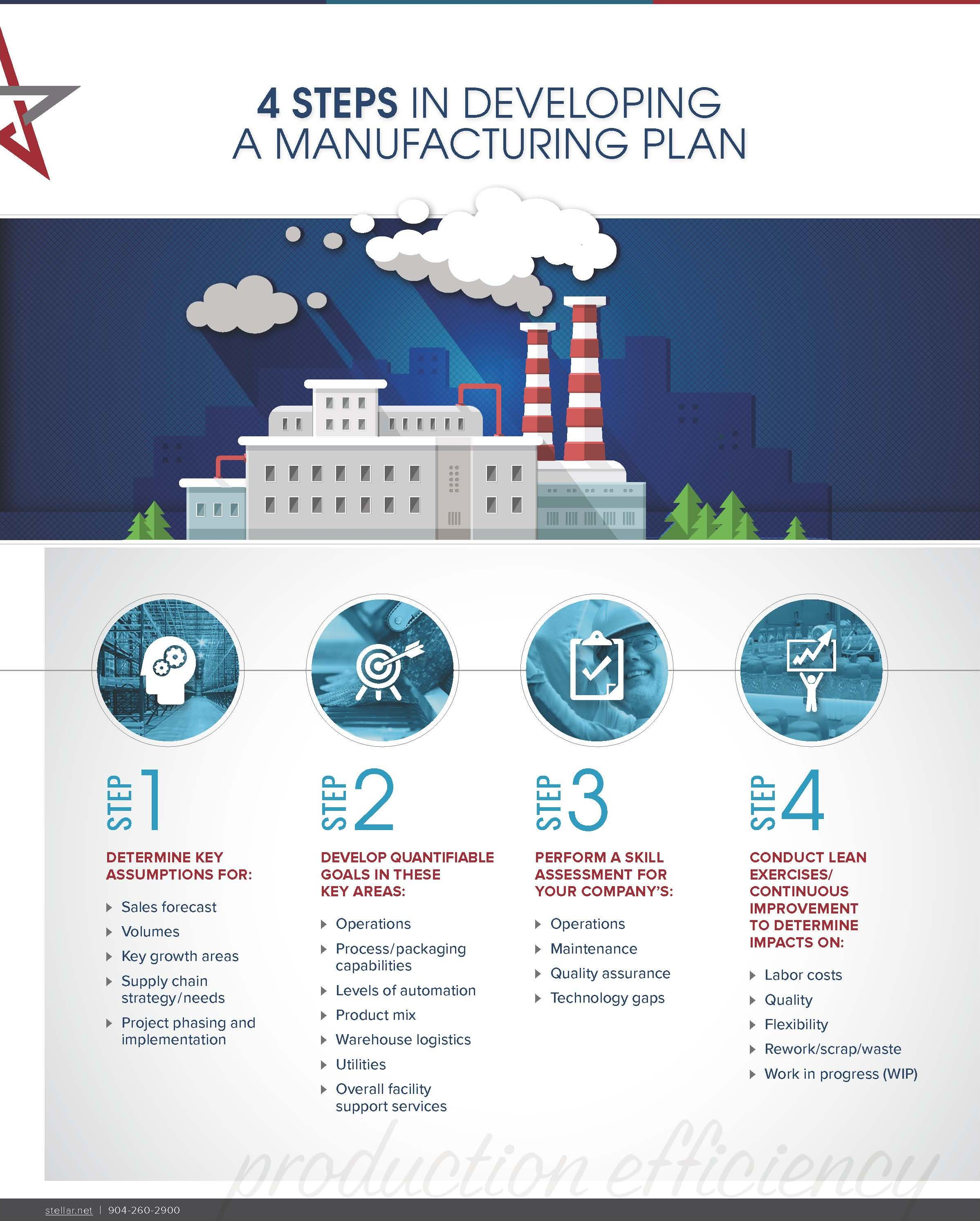 Infographic] 4 Steps in Developing a Manufacturing Plan