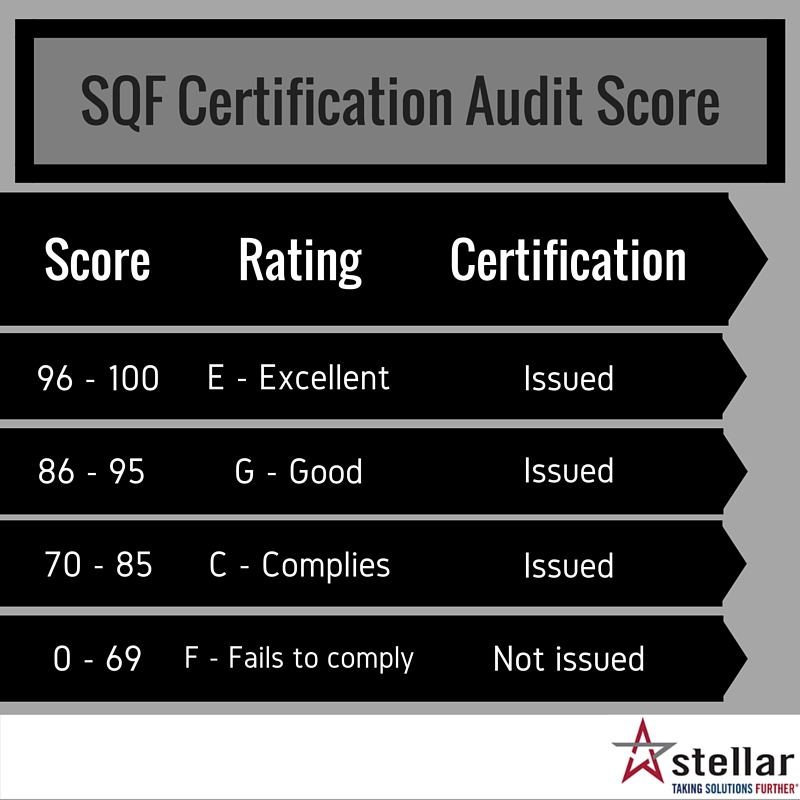 An Overview of the Safe Quality Food (SQF) Certification Audit Process