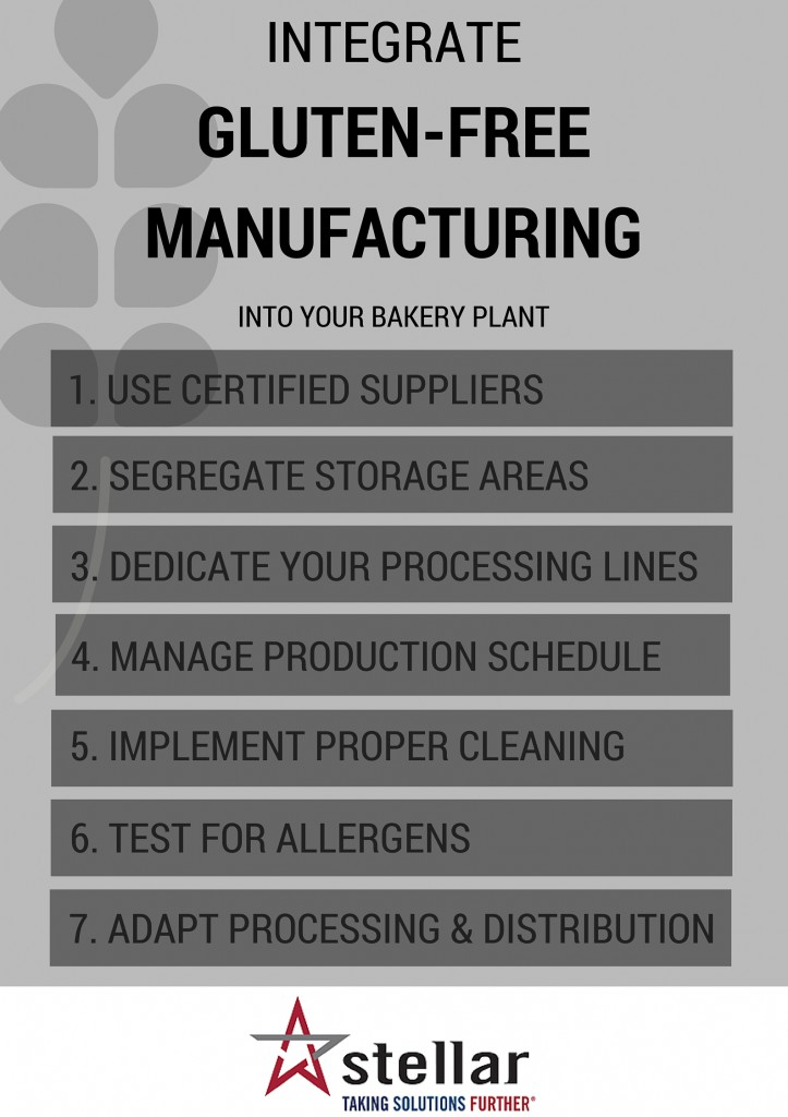 7 Ways to Integrate Gluten-free Manufacturing Into Your Bakery Plant