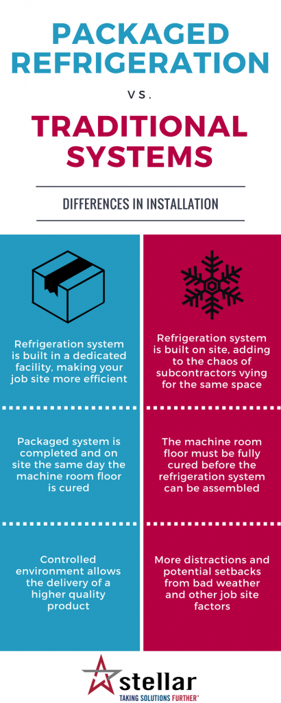 Installing Packaged Refrigeration vs. Traditional Systems [Infographic]