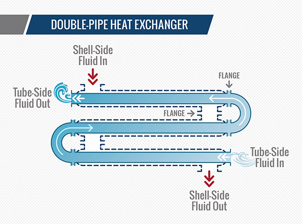 Convert Wastewater into Energy Savings with a Heat Exchanger