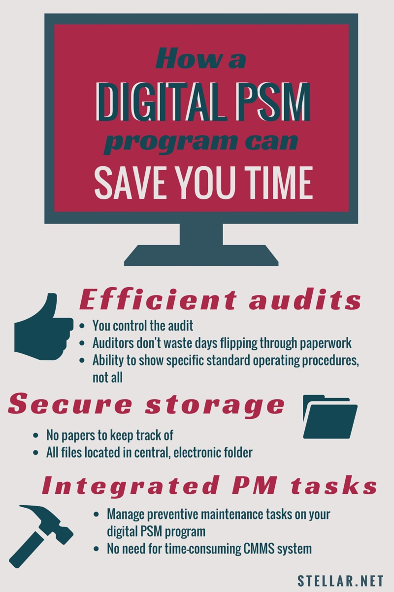 how a digital psm program can save you time