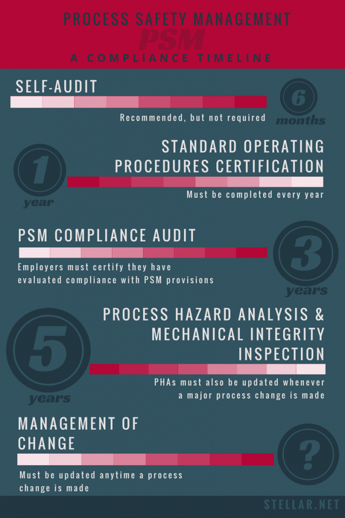 PSM compliance timeline