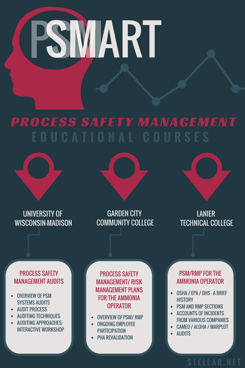 process safety management educational courses