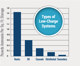 5 Types of Low-charged Packaged Chillers