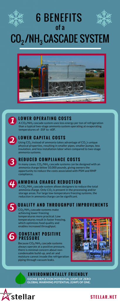 [Infographic] 6 Benefits of a CO2/NH3 Cascade System