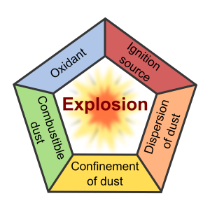How to Prevent a Dust Explosion at Your Food Processing Plant