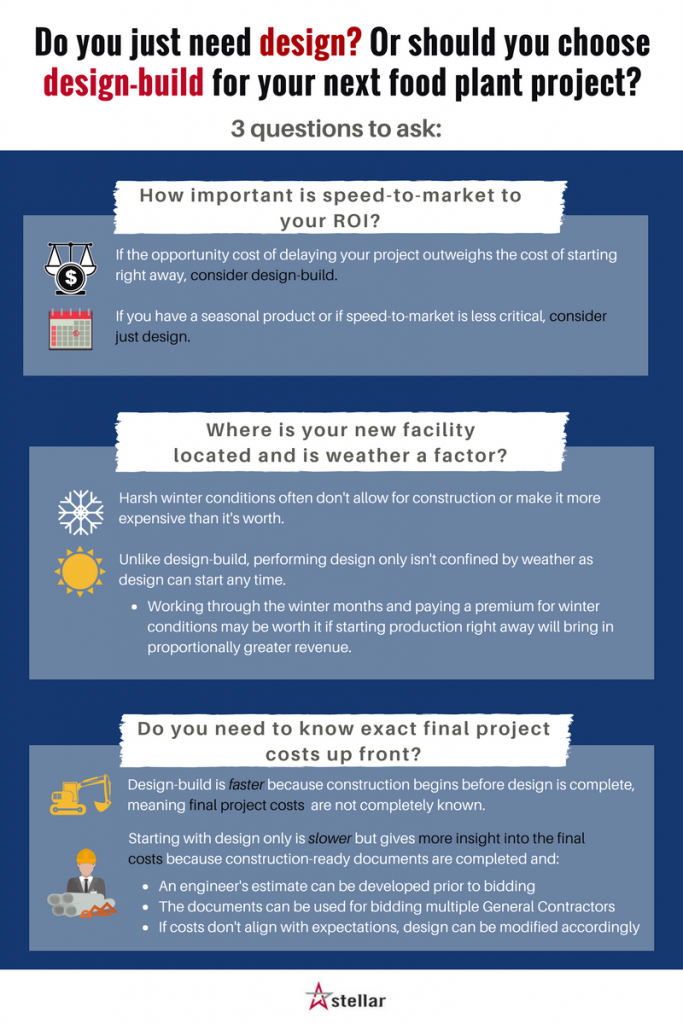 Design-Build vs. Design-Only: Pick the Best Delivery Method for Your Next Food Project [Infographic]