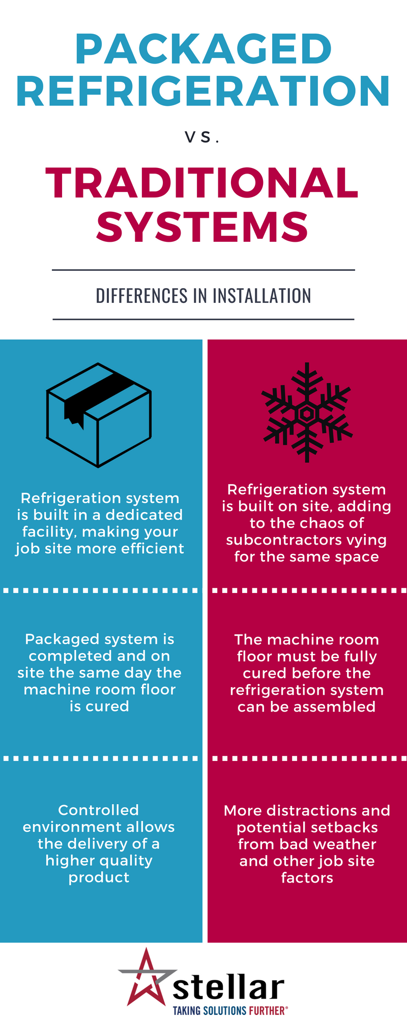 Installing Packaged Refrigeration vs. Traditional Systems Infographic