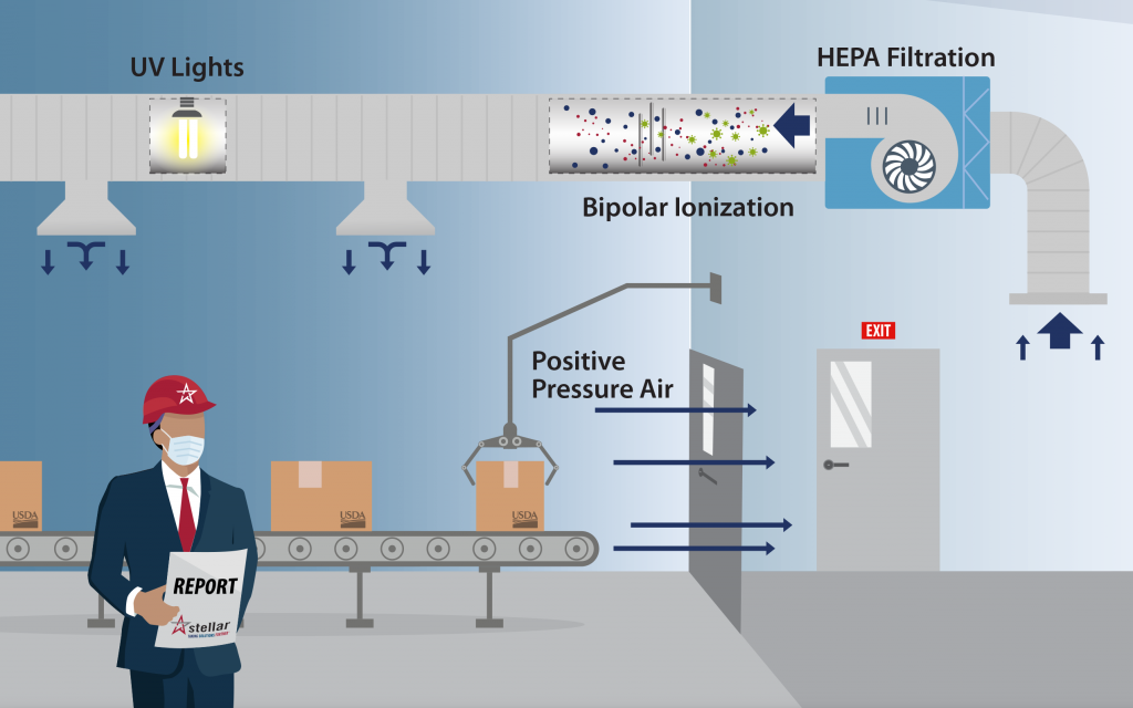 Proper Air Balance is Critical to Employee Wellbeing and Food Safety
